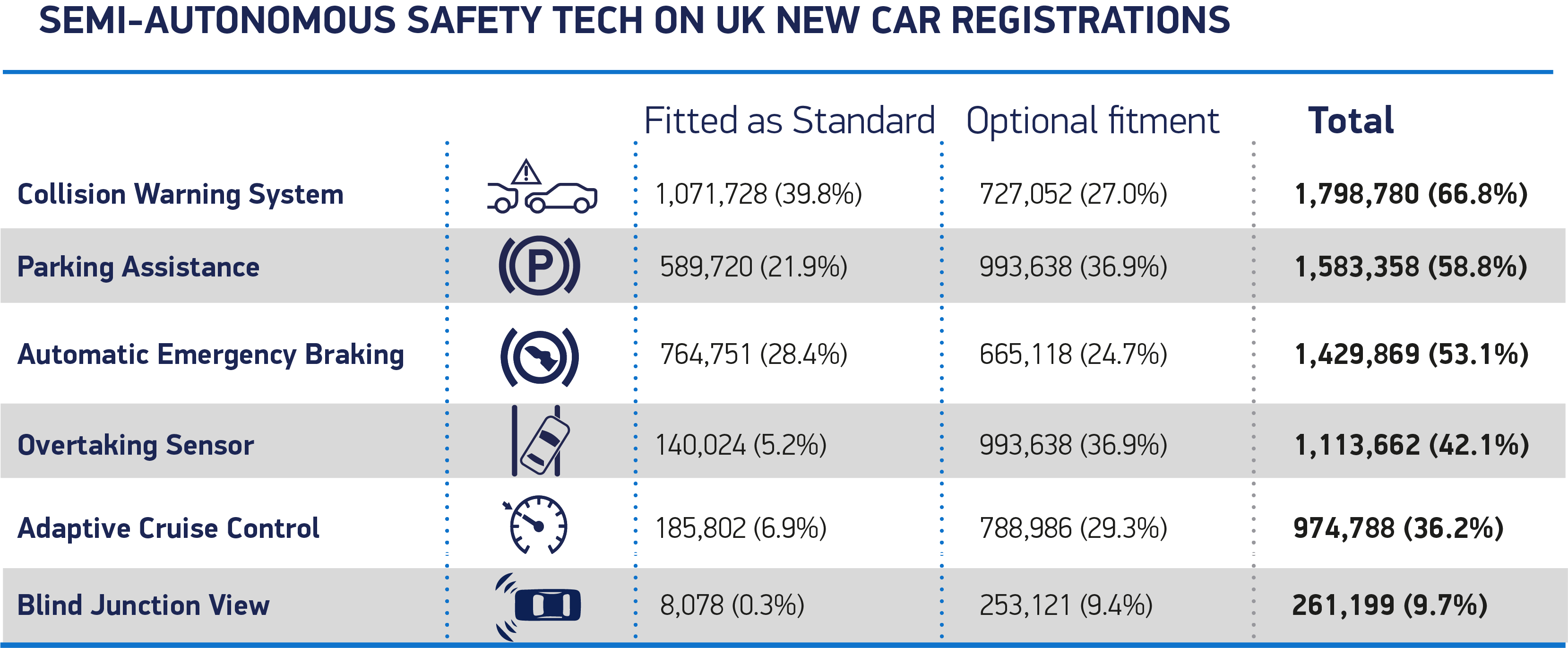 Semi-Autonomous Safety Tech on UK new car registrations