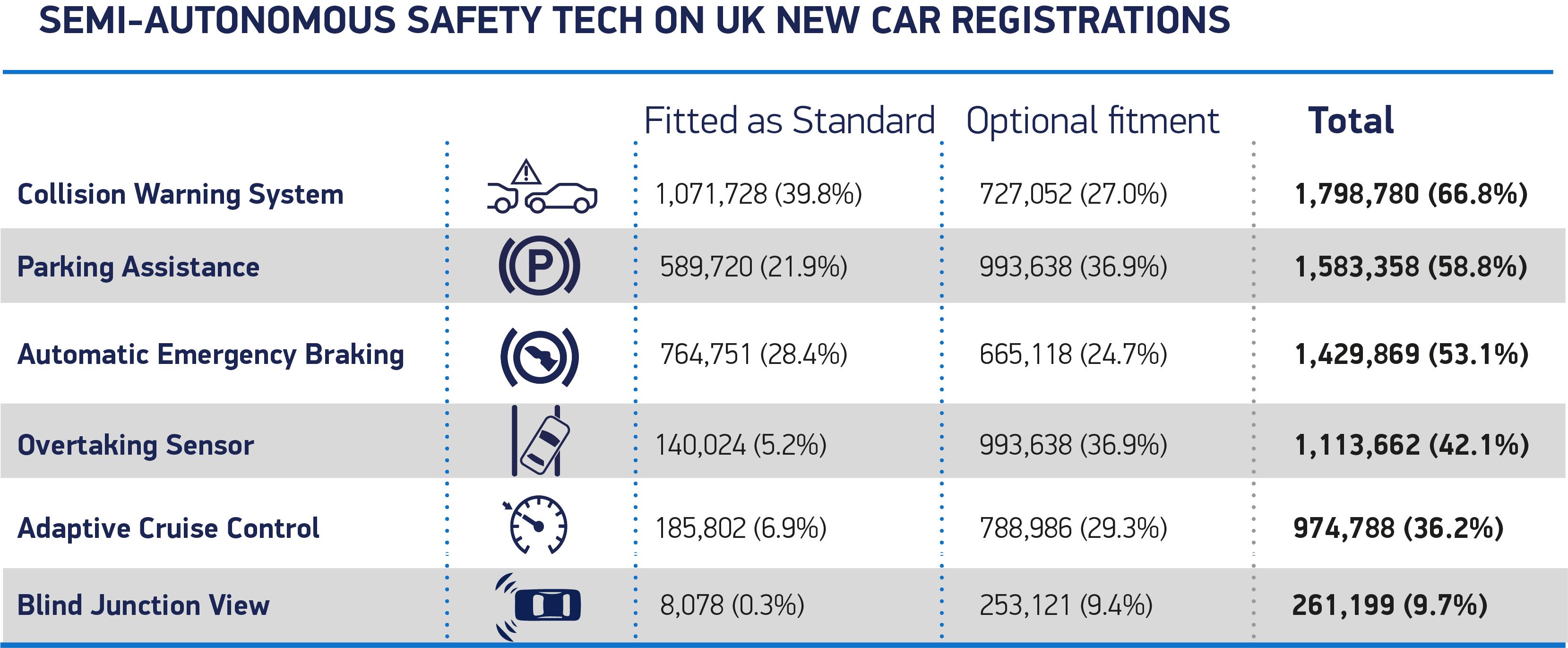 Semi-Autonomous Safety Tech on UK new car registrations