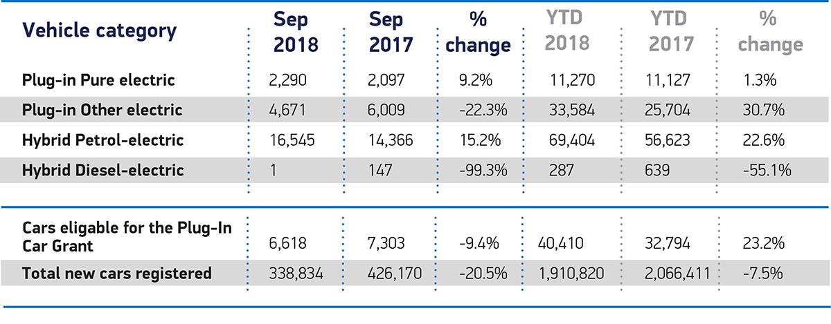 AFVs September 2018 and YTD cars