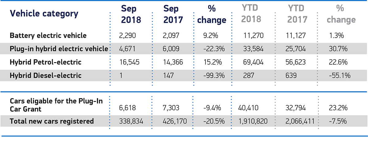 September 2018 and YTD cars