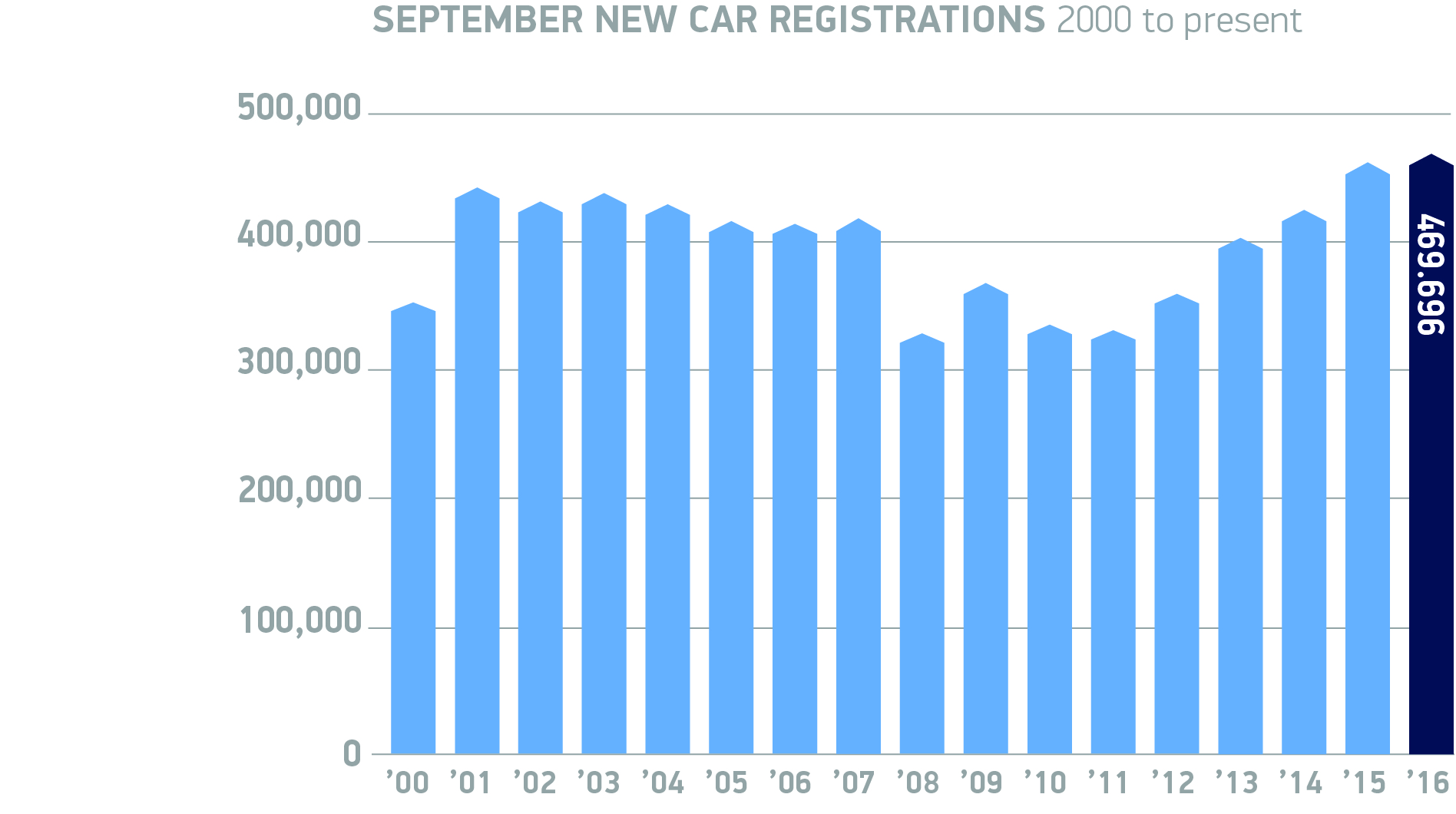Over 2 Million Registrations So Far In 2016 As 66 Plate Drives New