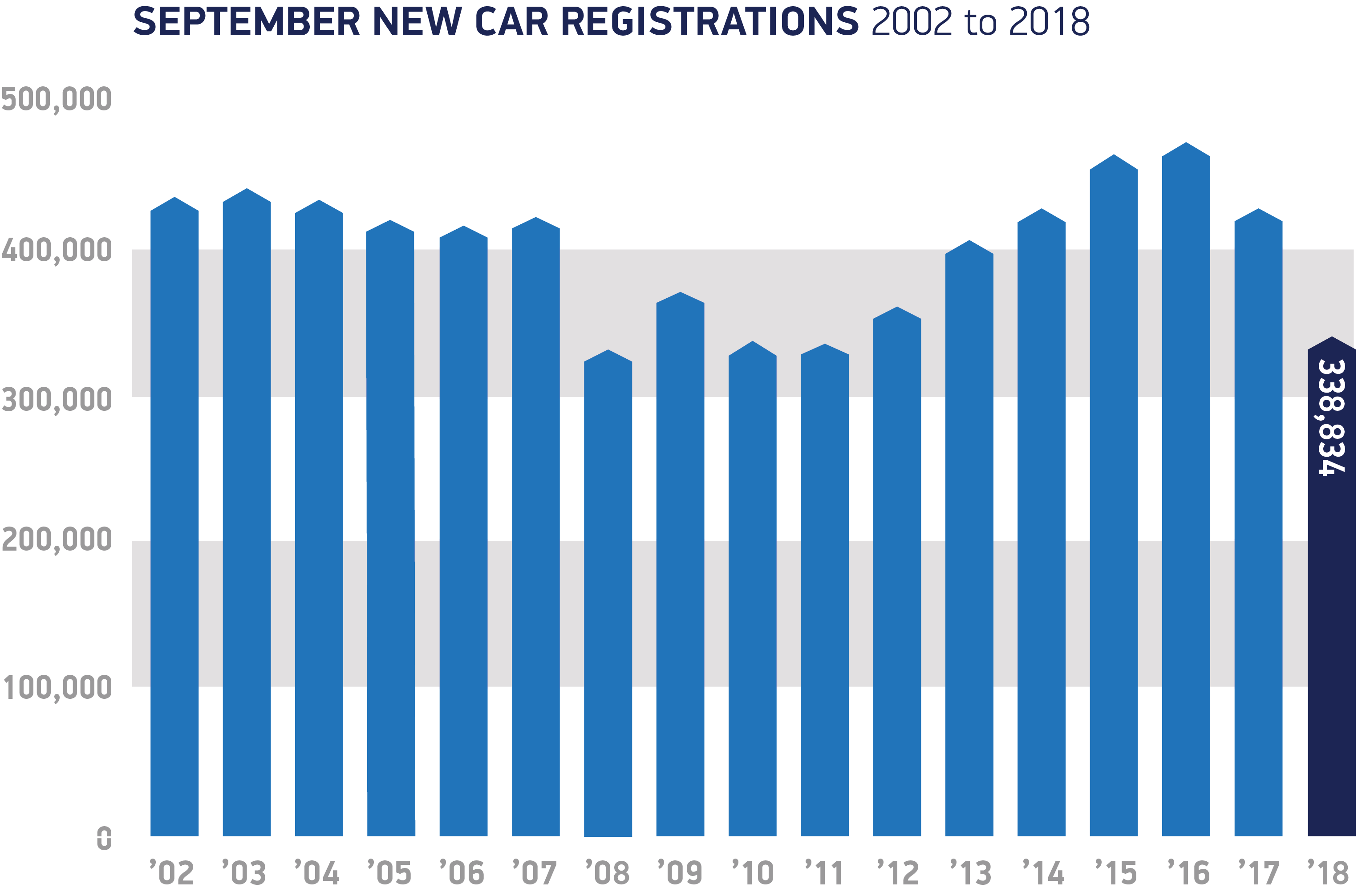 September registrations 2002 to 2018