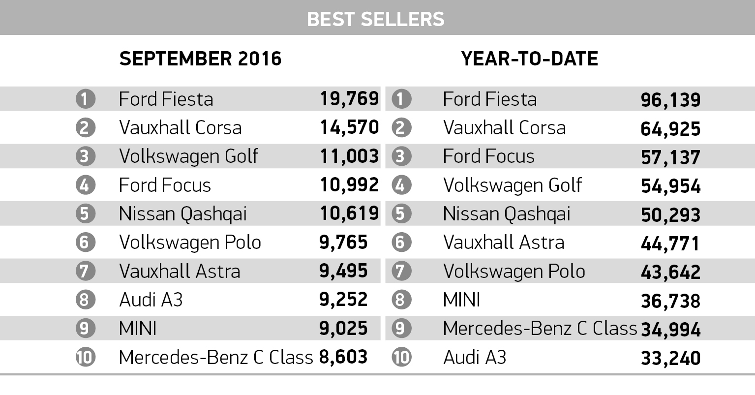 new car reg release dateOver 2 million registrations so far in 2016 as 66plate drives new