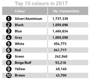 Used car sales 2017 top 10 colours