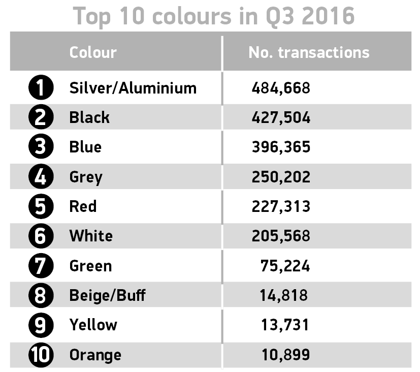top-10-colours-q3-2016