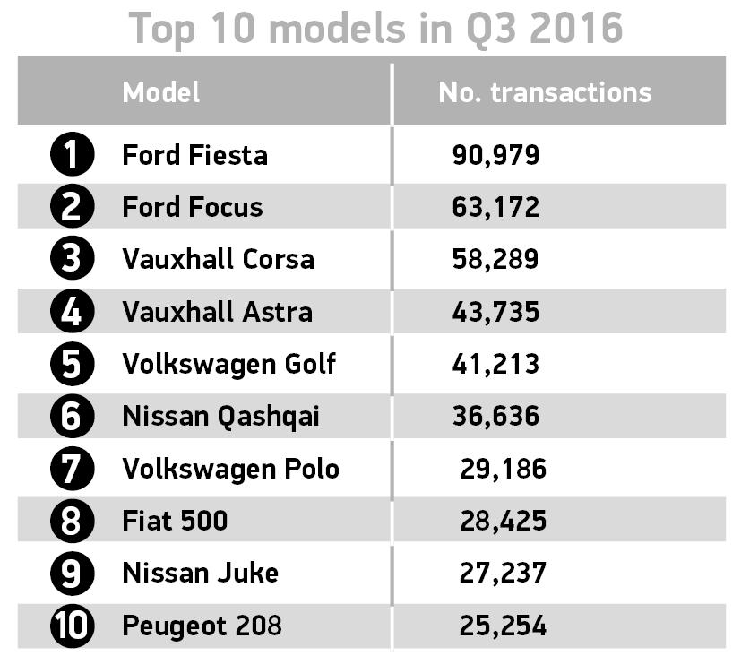 top-10-models-q3-2016