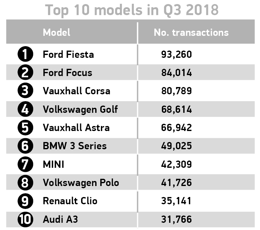 Used car sales: Q3 2018 - SMMT