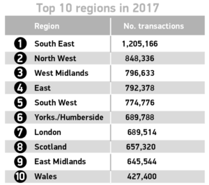 Used car sales top 10 regions 2017