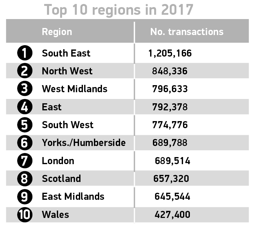 Used car Top 10 by regions 2017