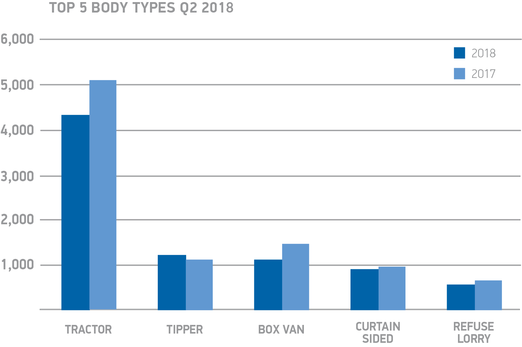 Top 5 HGV body types chart q2 2018