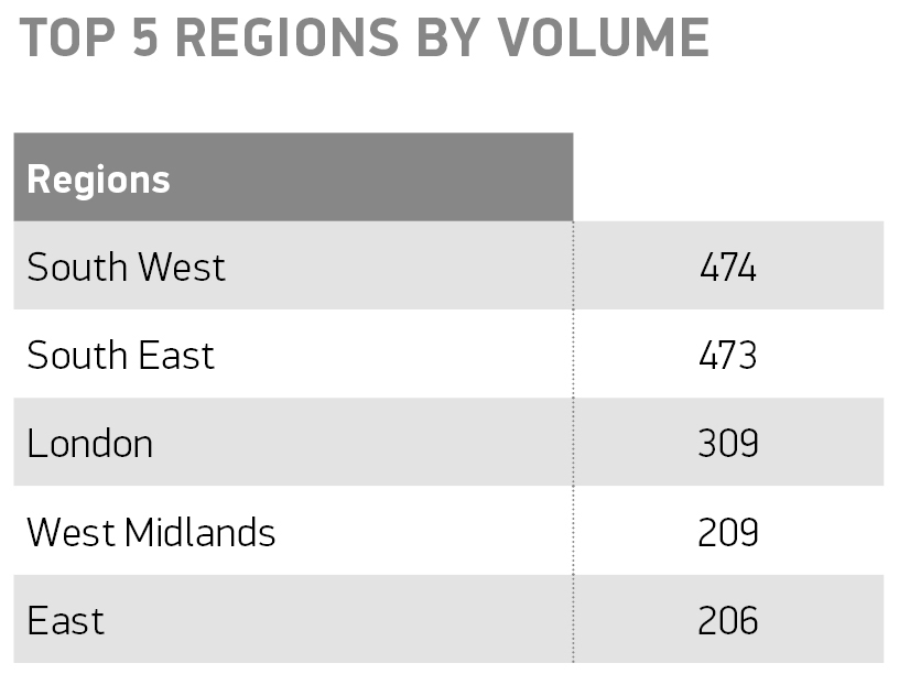 top-5-regions-by-volume