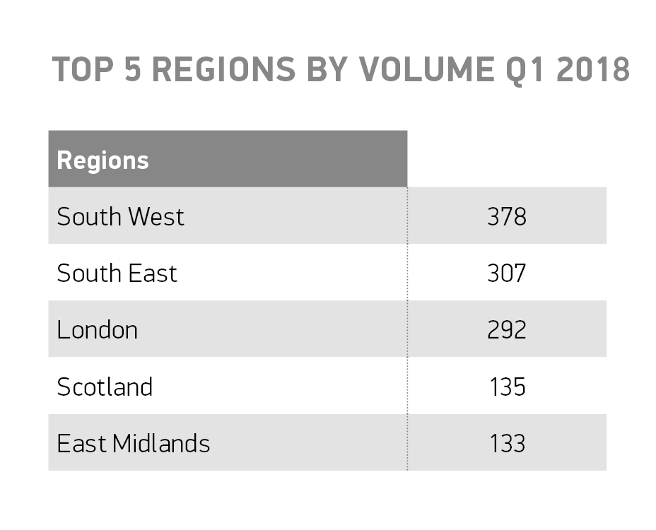bus and coach Top 5 regions by volume