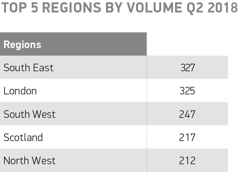 Top 5 regions by volume Q2 2018