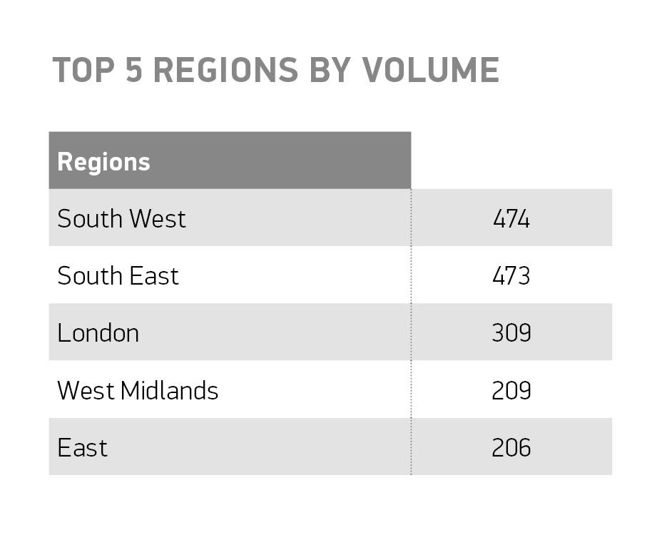 top-5-regions-by-volume