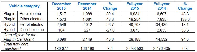 UK EV registrations Dec_15