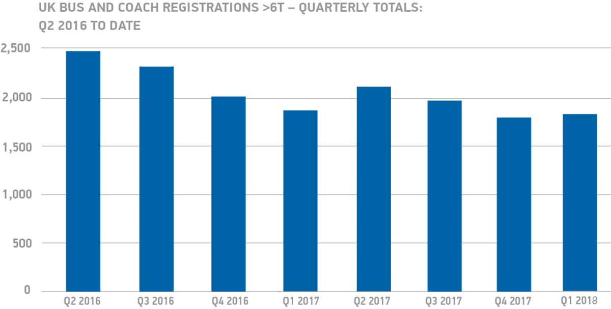 UK bus and coach registrations 6T quarterly totals - Q2 2016 to date chart
