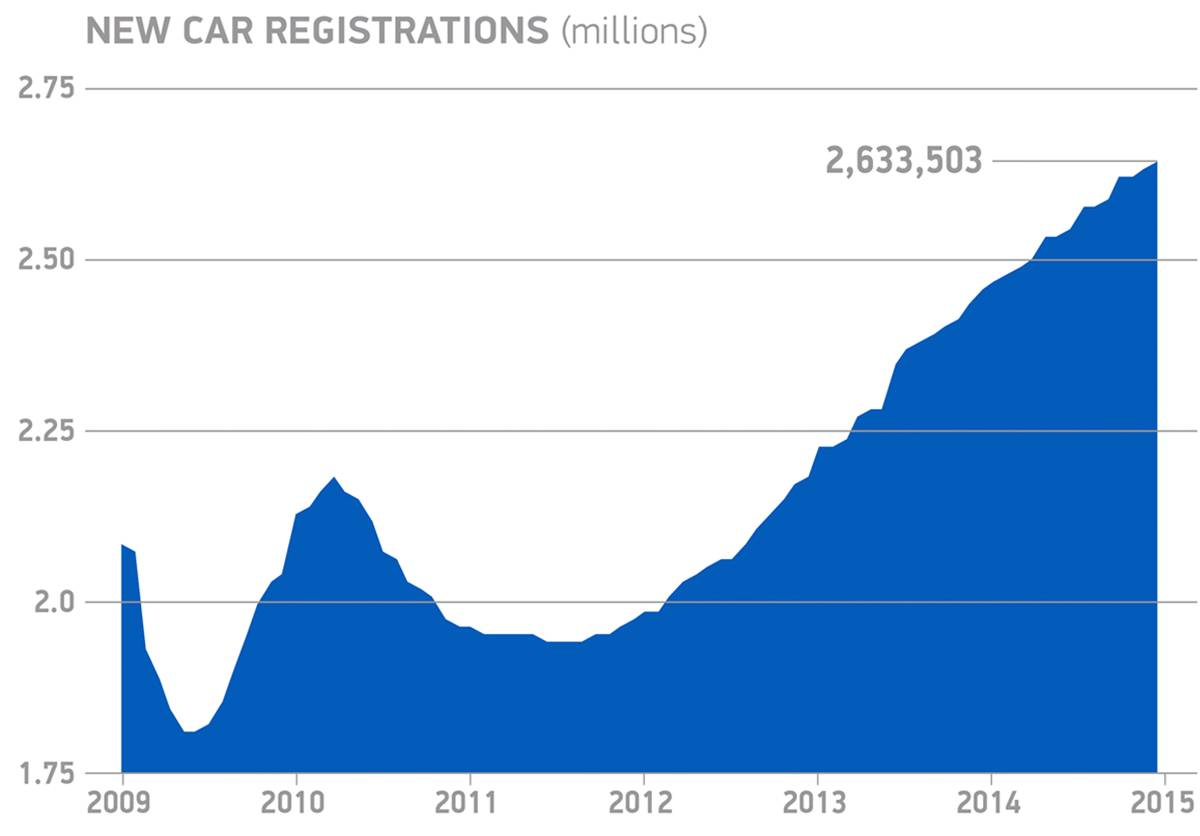 Record Year For New Car Market As Registrations Hit 26 Million In Mkt Wiring Diagram Uk 1215 1