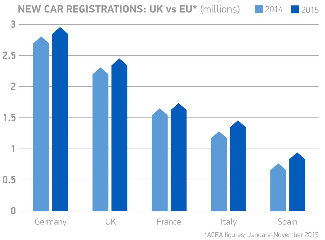 new car release 2015 ukRecord year for new car market as registrations hit 26 million in