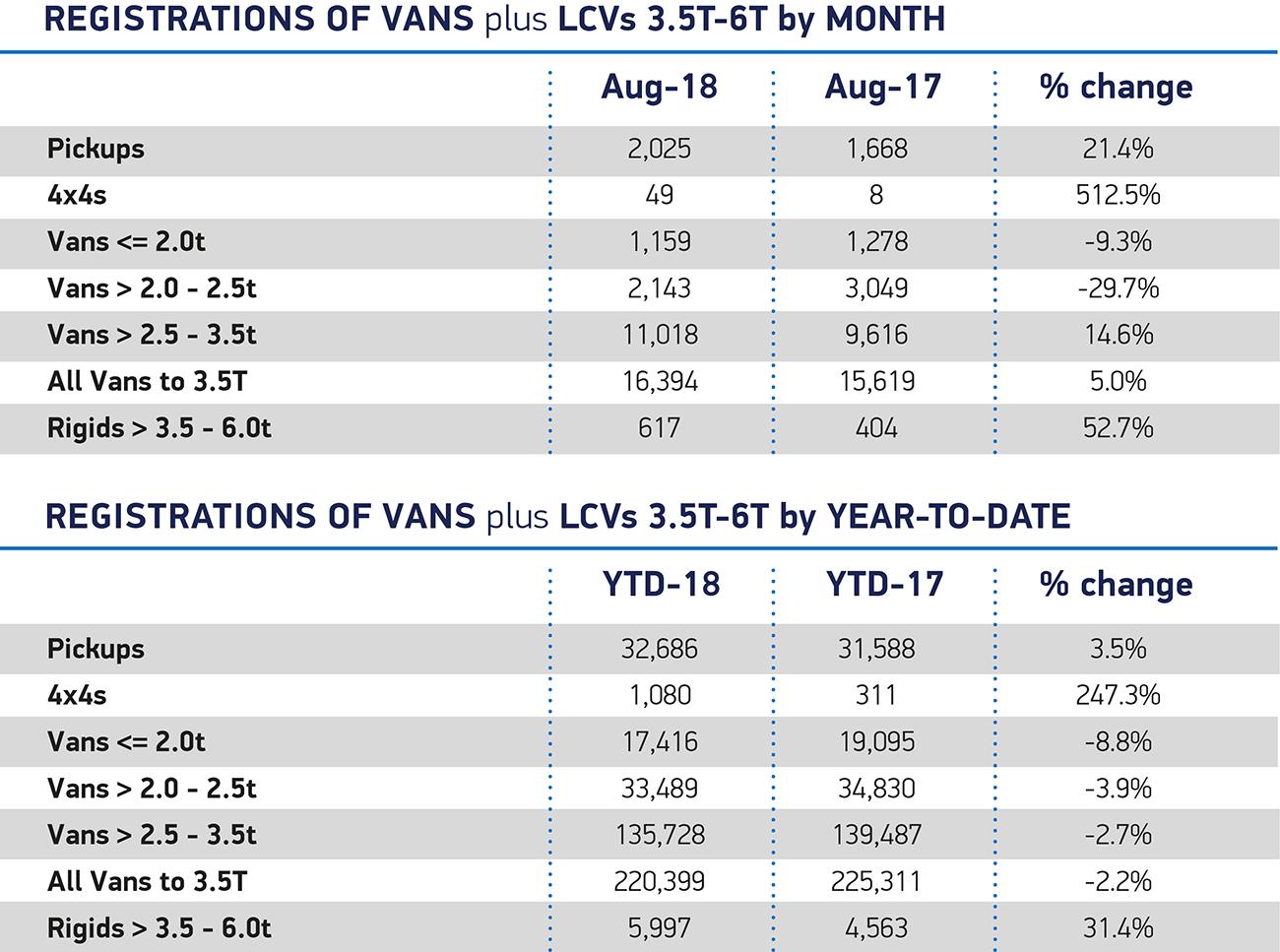 Van August 2018 overview month YTD