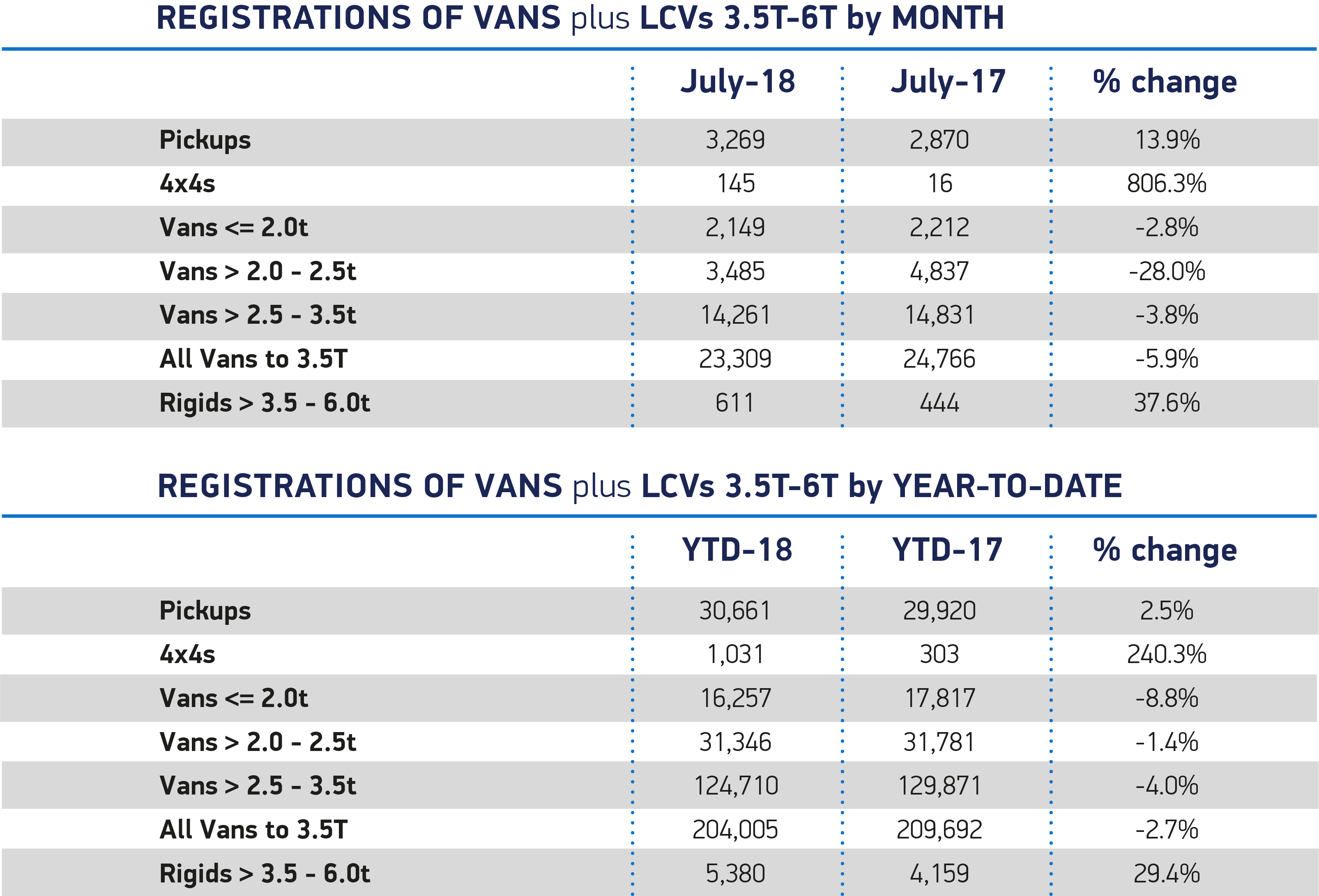 Van July 2018 overview month YTD