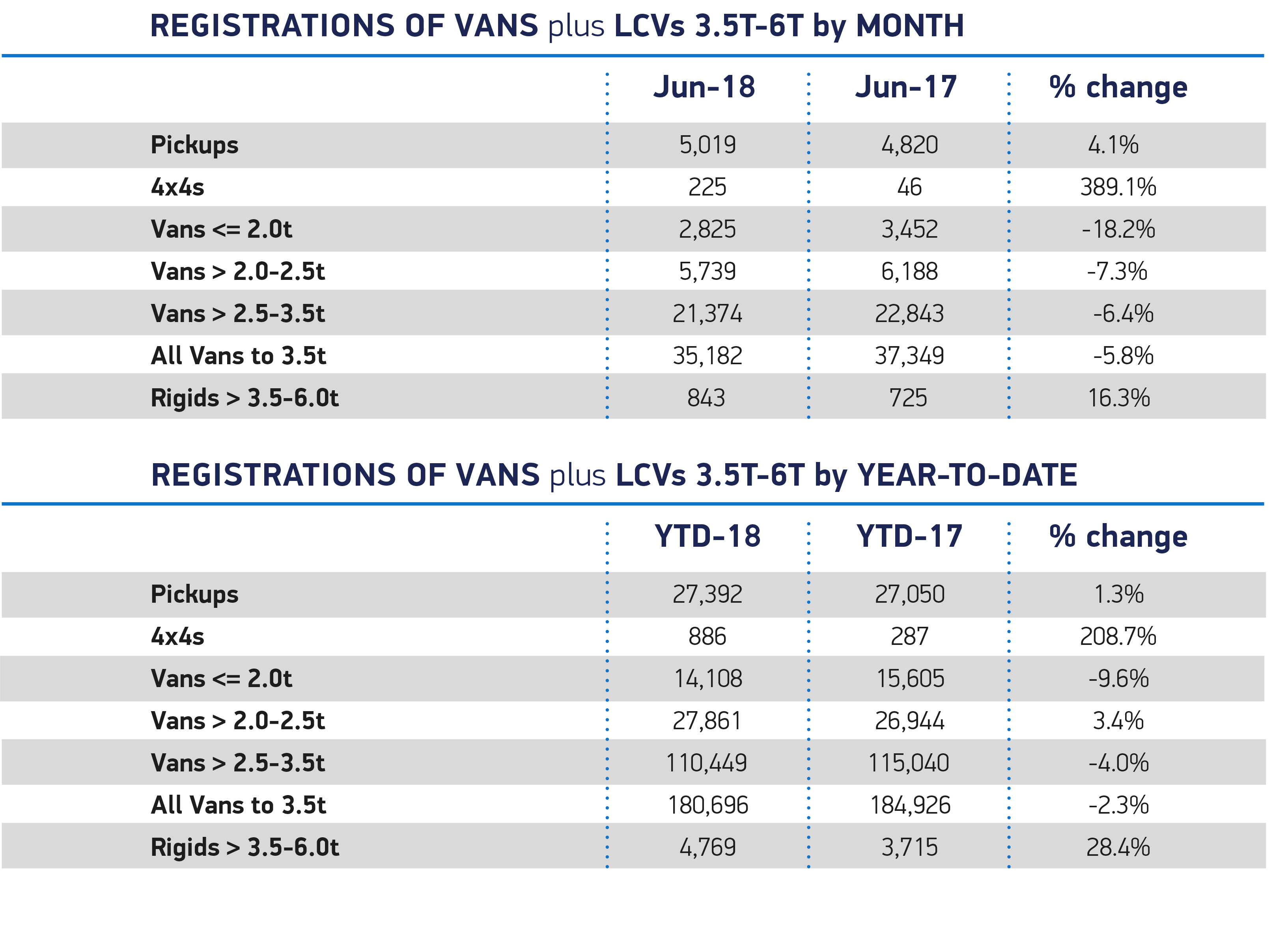 Van June_overview_month YTD