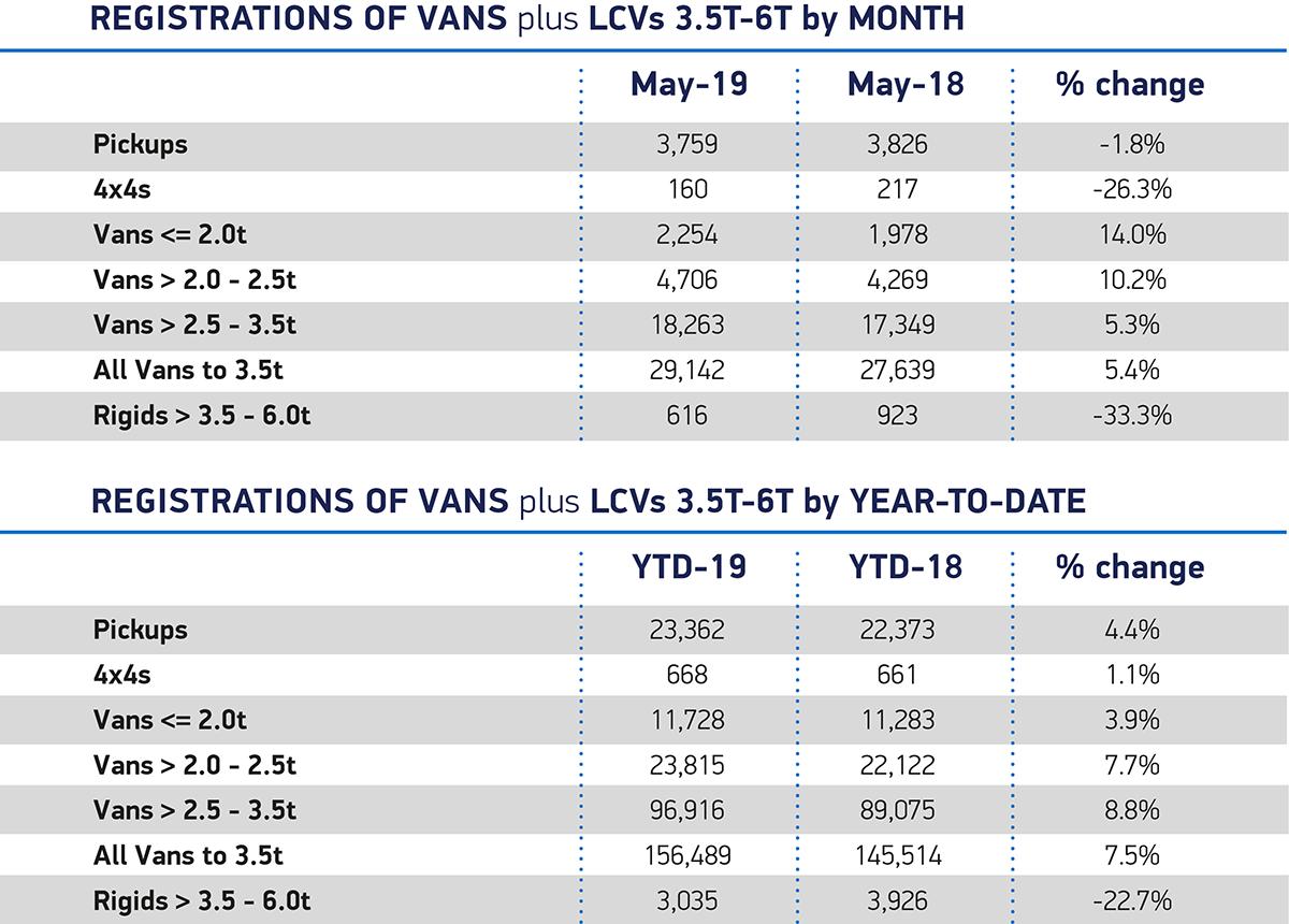 UK new van market grows with strong demand for smaller vans