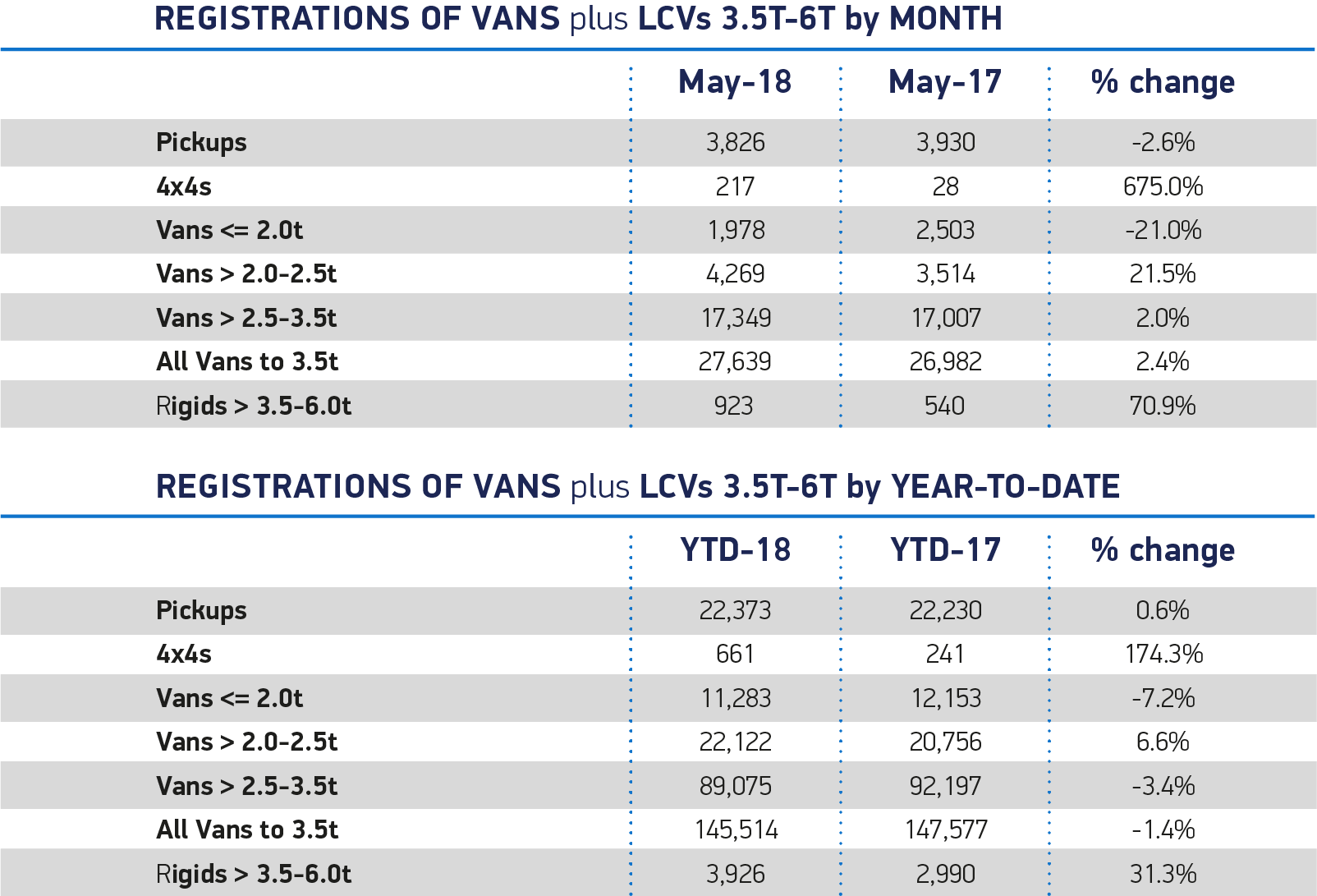 van registrations may