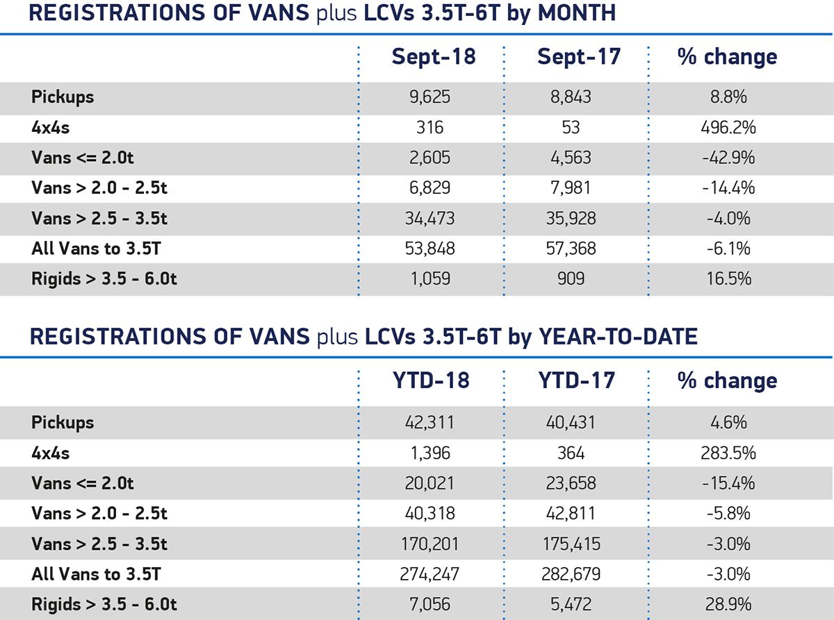 Van Sept 2018 overview month YTD