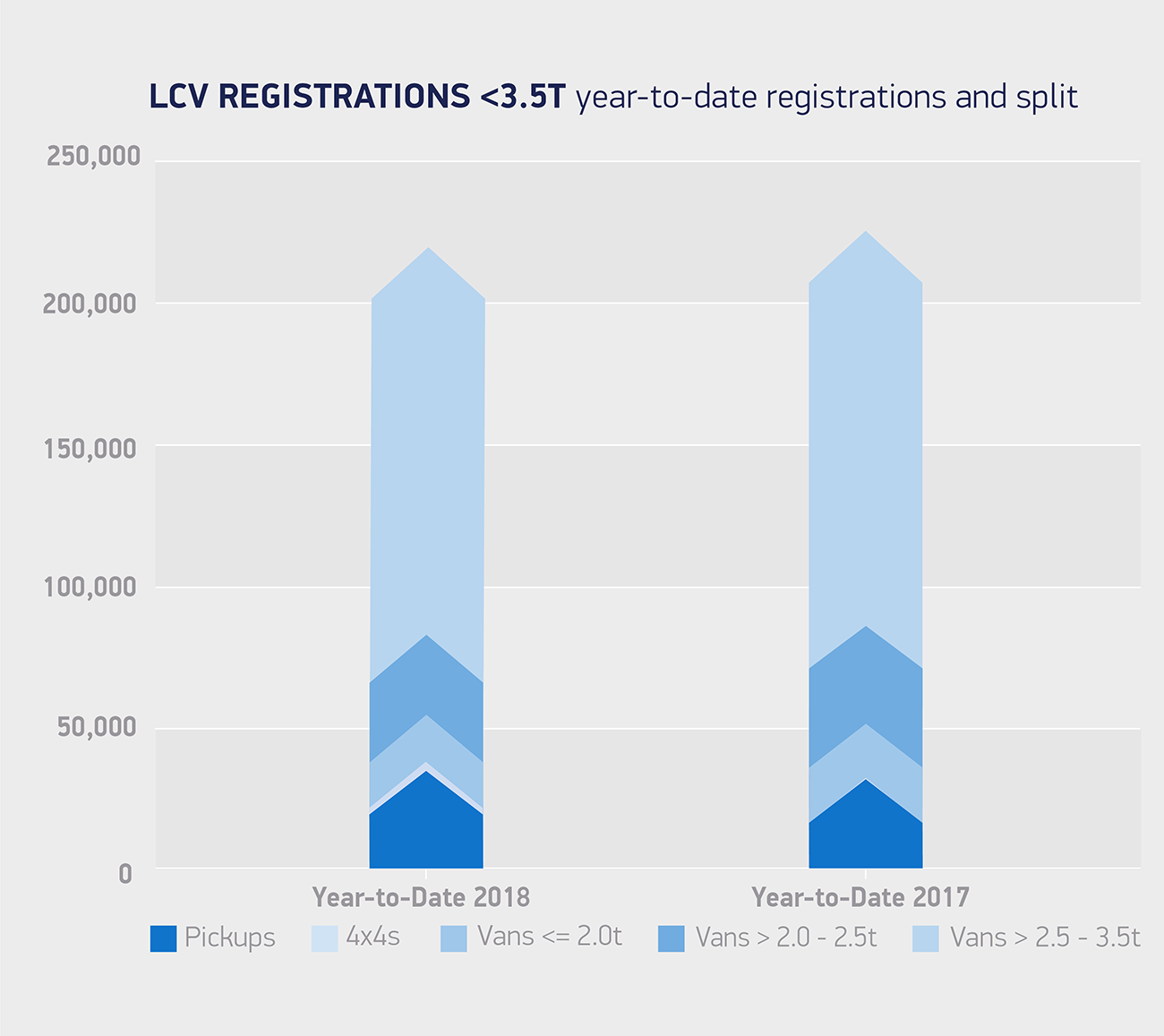 Van registrations 3 5T year-to-date registrations and split August 18