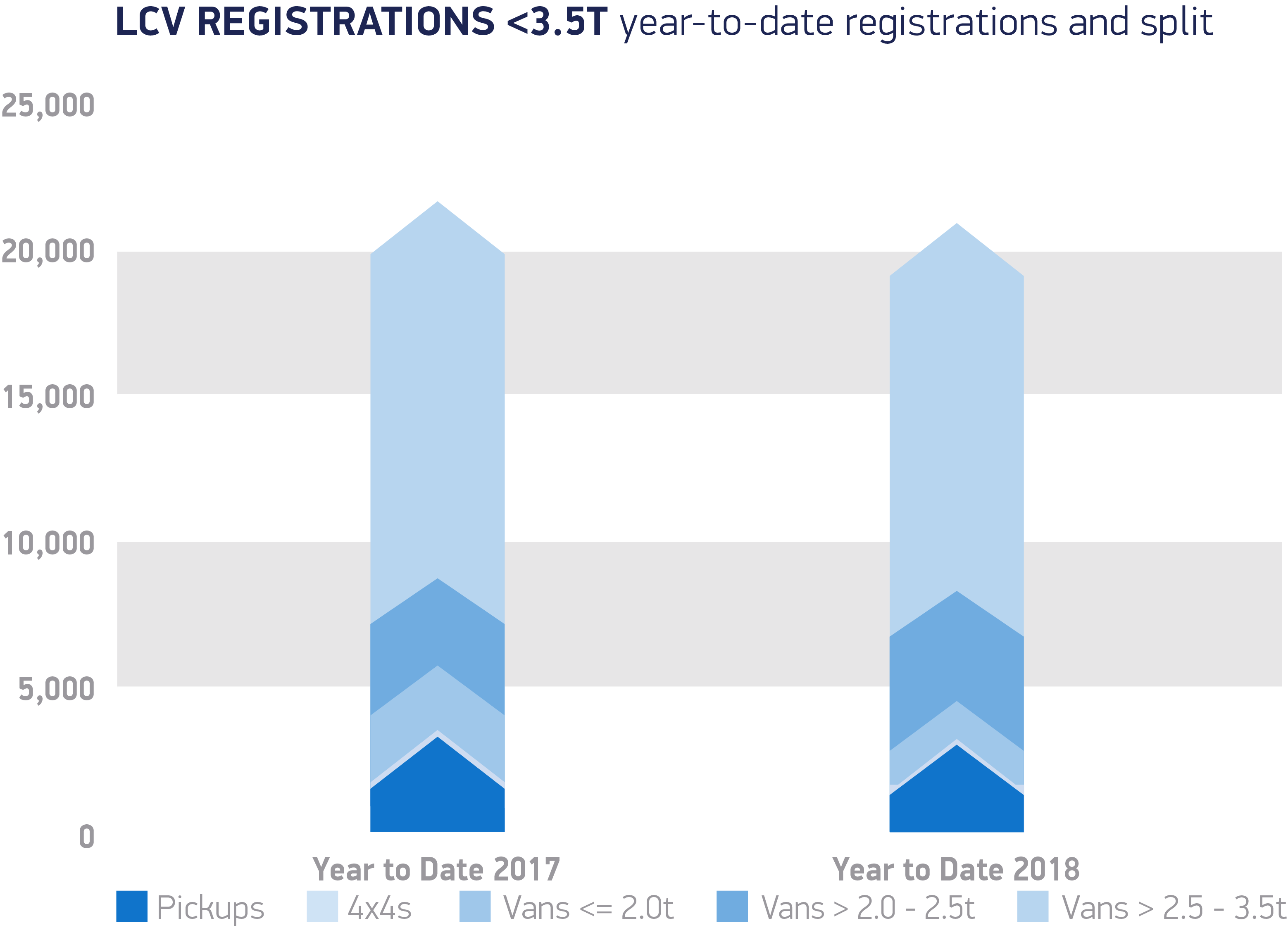 van registrations january 2018 UK