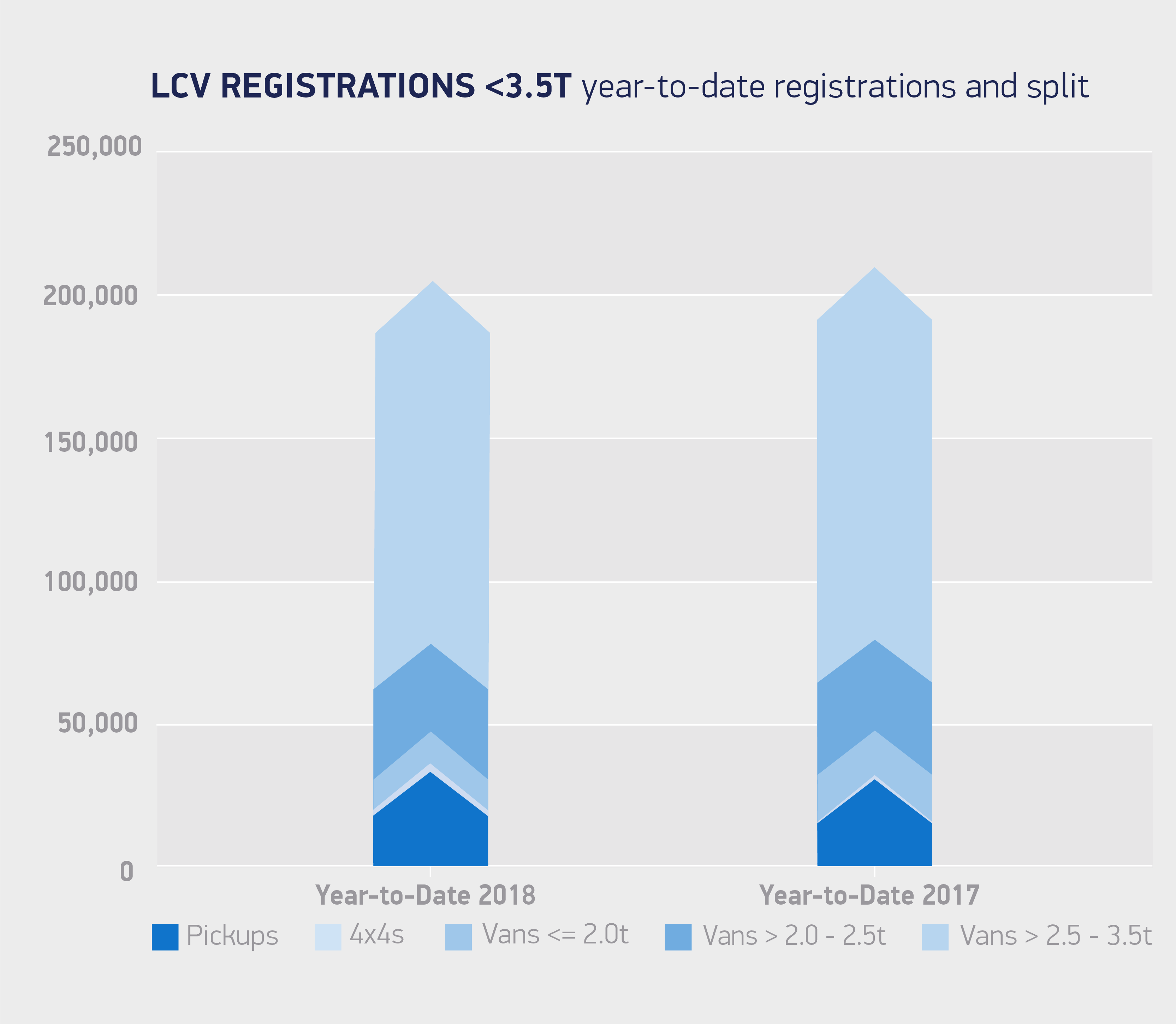 Van registrations 3 5T year-to-date registrations and split July 18