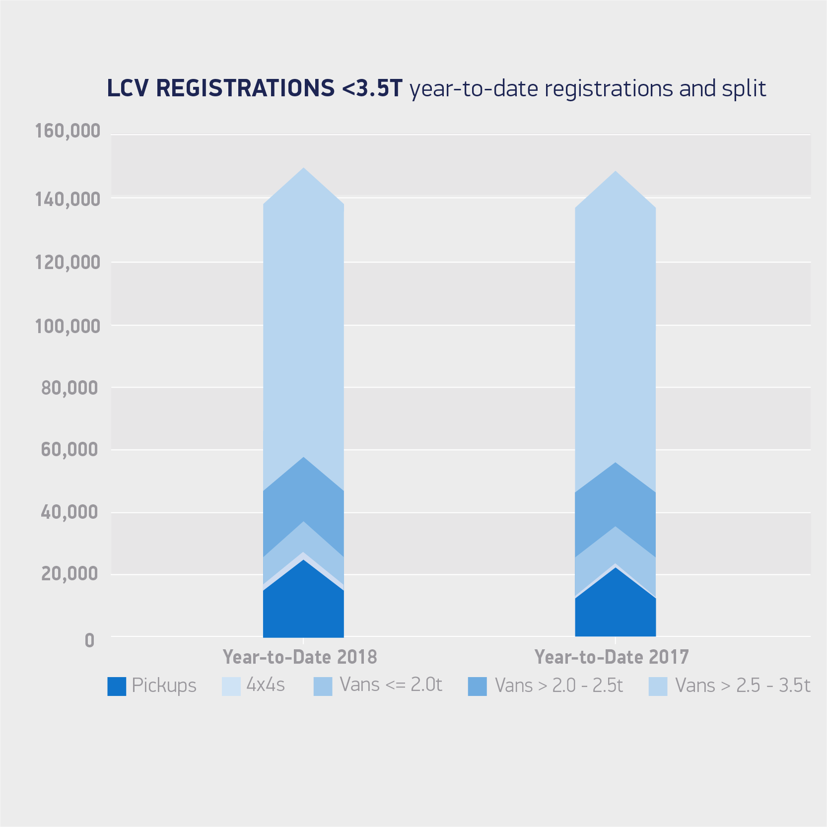 Van registrations 3 5T year-to-date registrations and split May 18