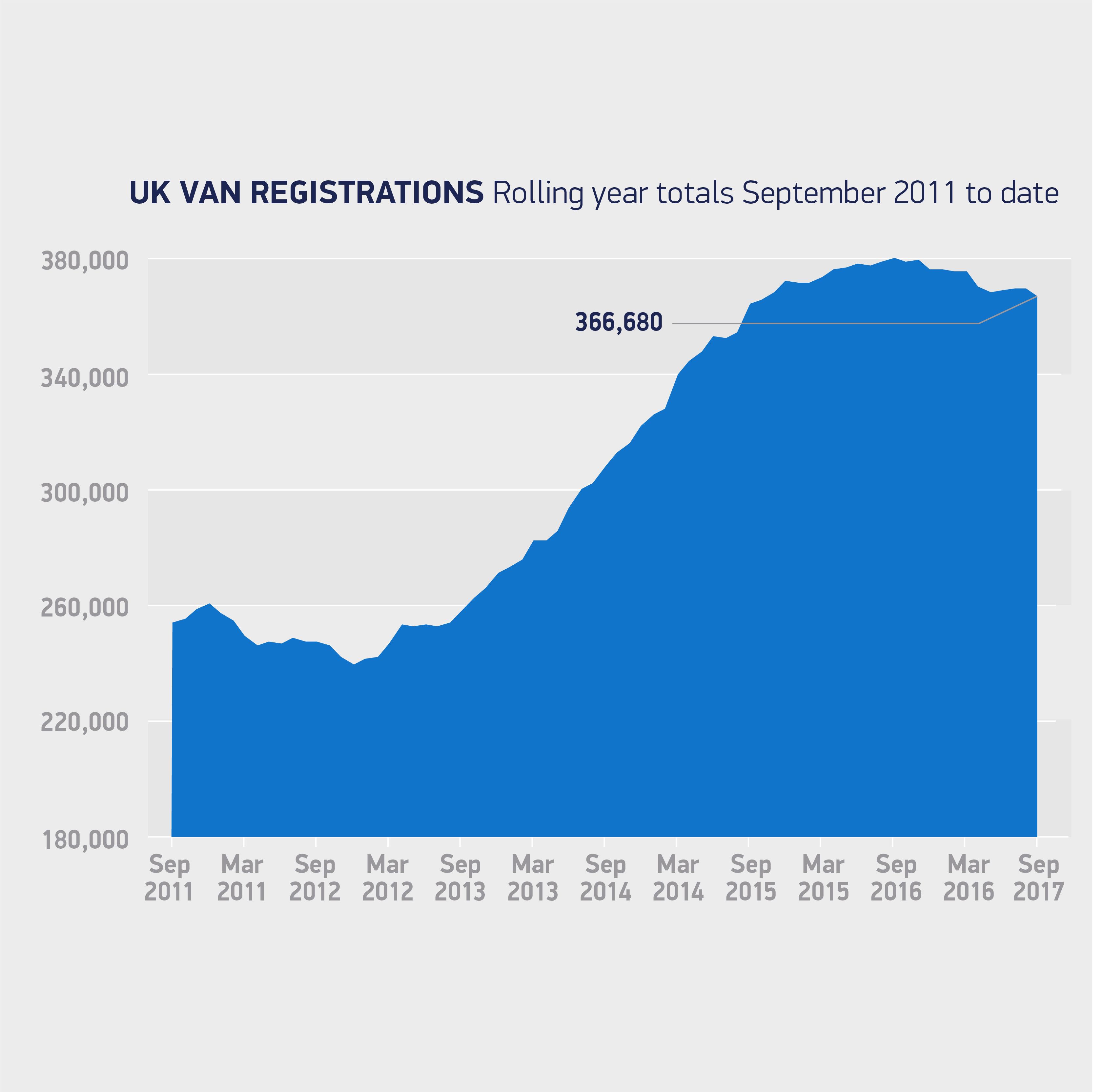 UK New Light Commercial Vehicle Registration Data, Vans