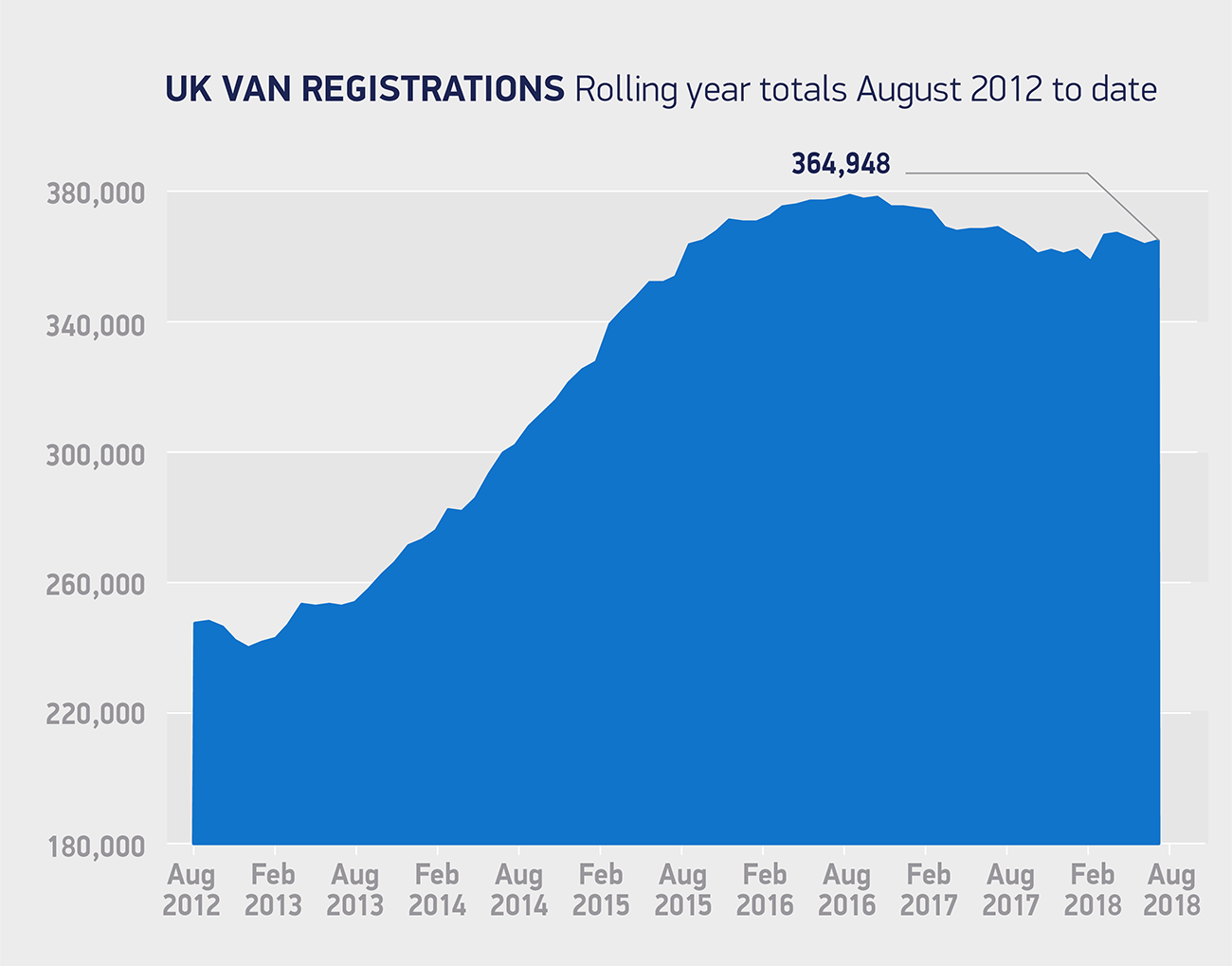 Van registrations rolling year totals Aug 2012 to-date 2018 chart