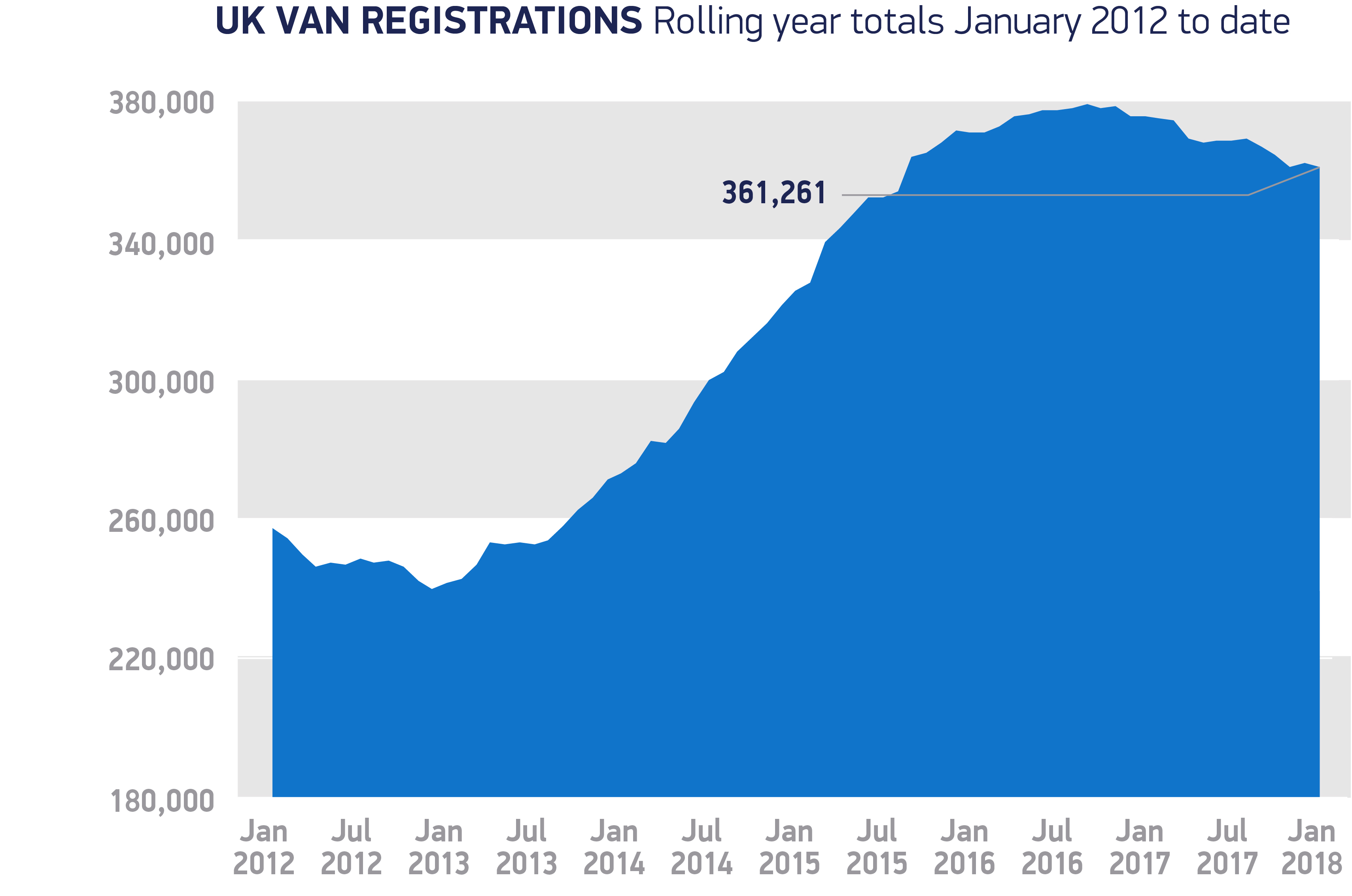 Van registrations rolling year totals January 2012 to-date 2018 chart