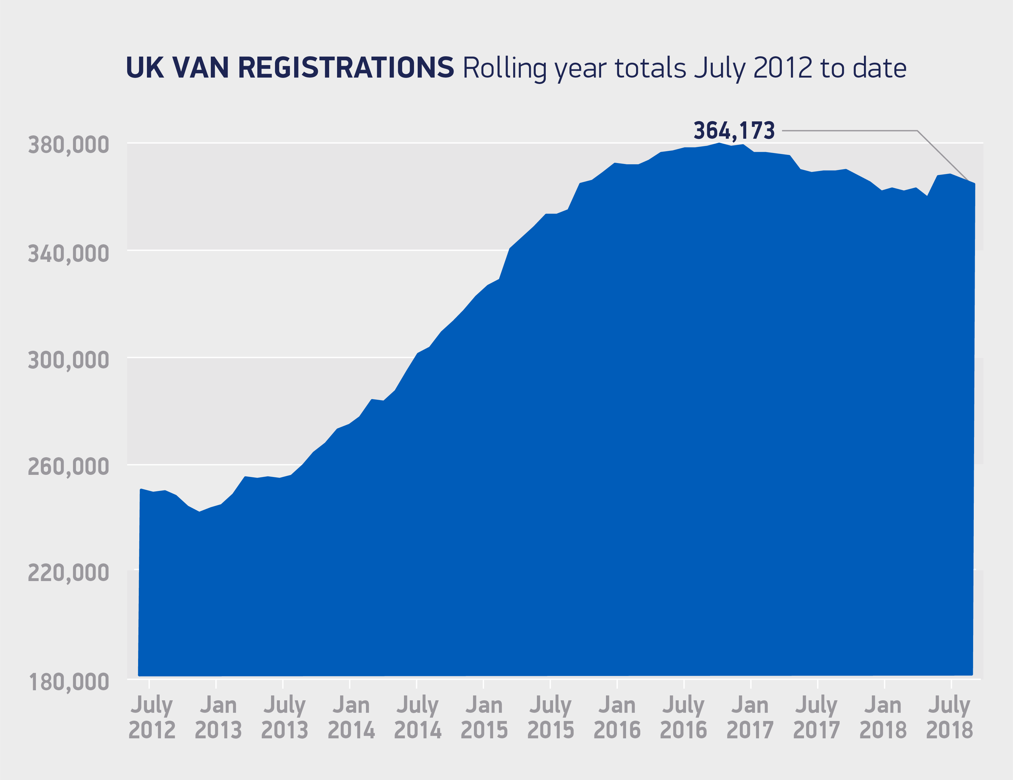 Van registrations rolling year totals July 2012 to-date 2018 chart