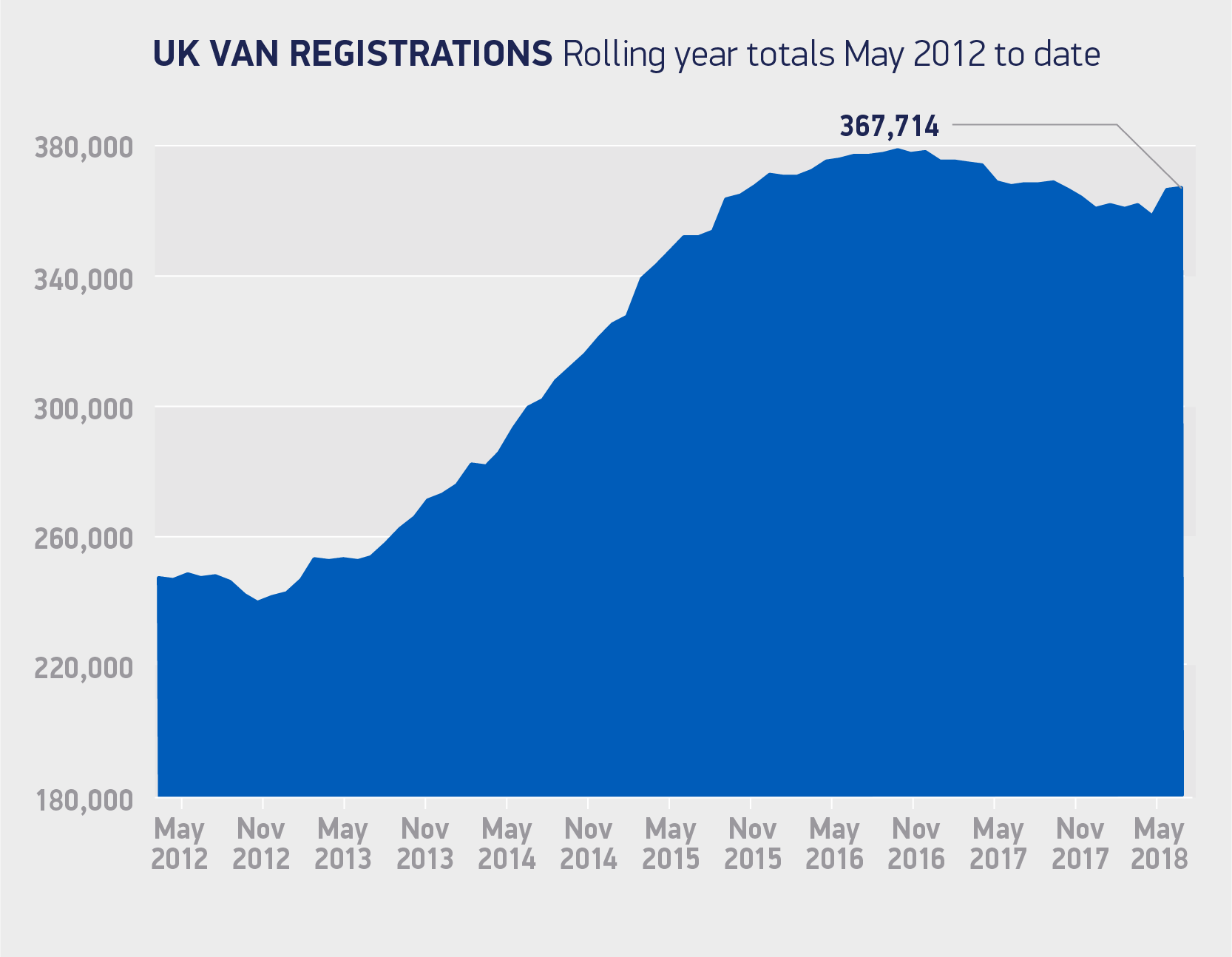 Van registrations rolling year totals May 2012 to-date 2018 chart