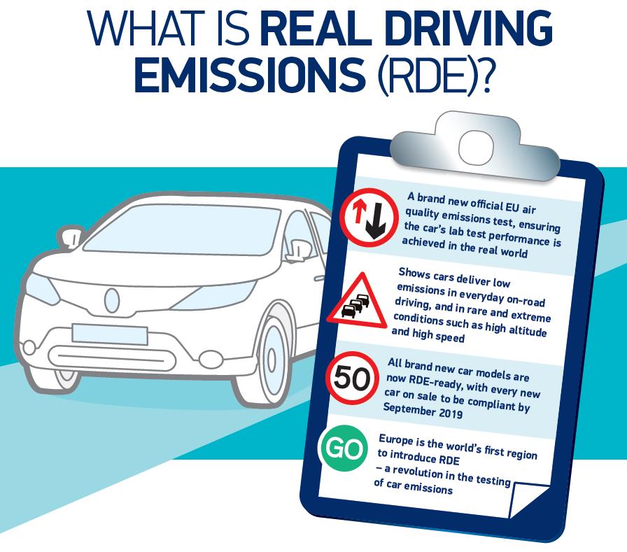 Uk Car Emissions Testing Smmt