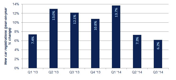 Growth levelling off: quarterly increases in new car registrations, Q1 2013 to date
