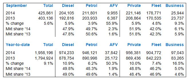 New car registration figures September 2014