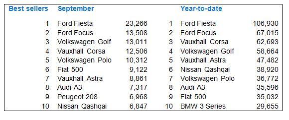 New car registrations September 2014 - best sellers