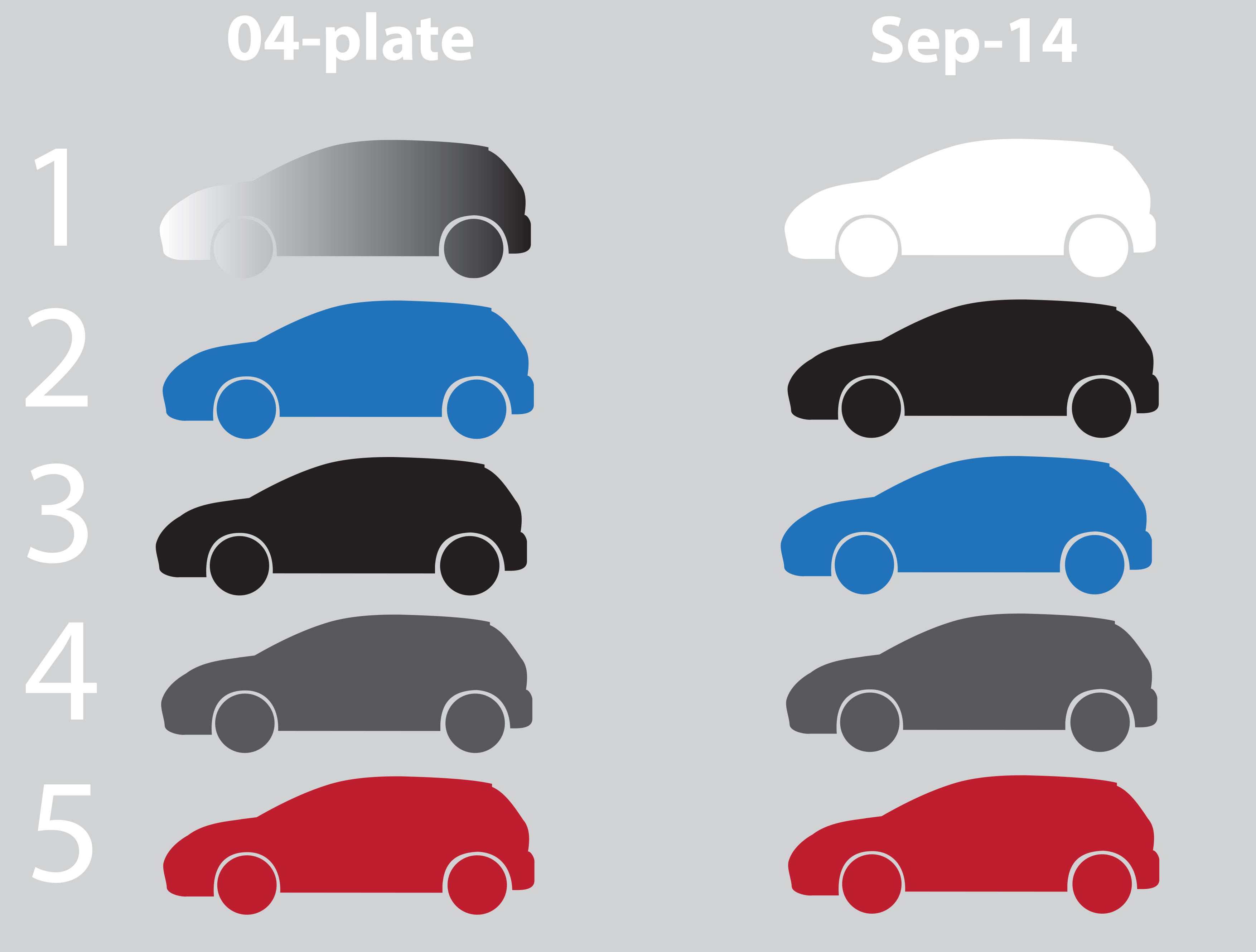 Top 5 colours 04-plate vs. 2014