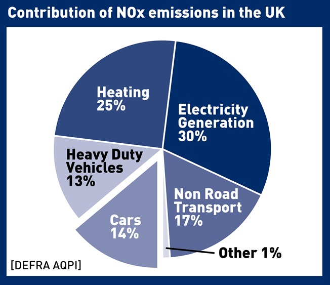 contirbution_of_nox_emissions web