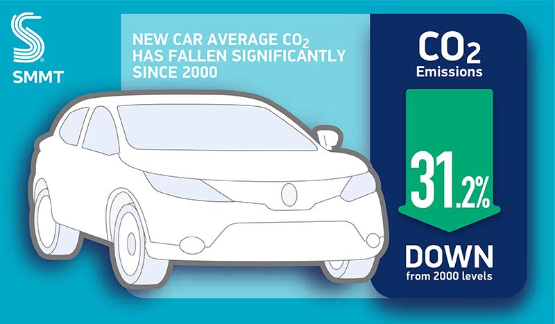Emissions Facts Figures Smmt